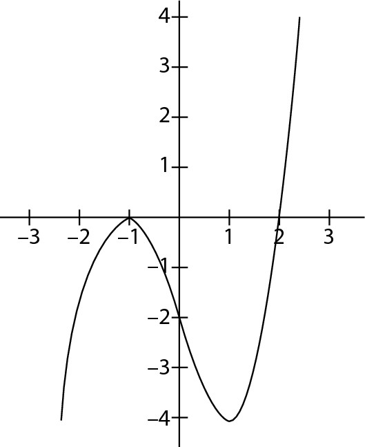 Sat math multiple choice practice test 10cracksat the preceding graph represents fx how many solutions does the equation fx 1 have ccuart Choice Image