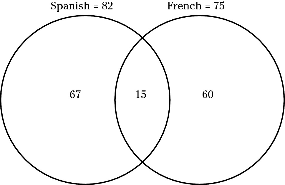 Sat Venn Diagram Problems Doritrcatodos