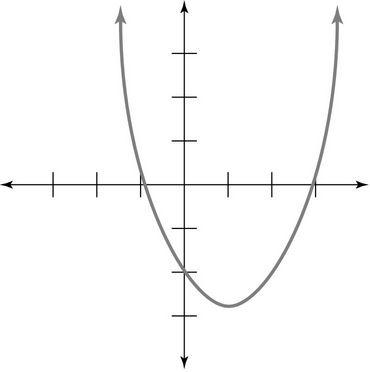 sat math 1 practice test pdf