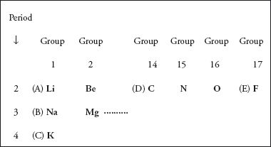 Sat chemistry practice test atomic structure and the periodic table an atom of which element shows the greatest affinity for an additional electron urtaz Images