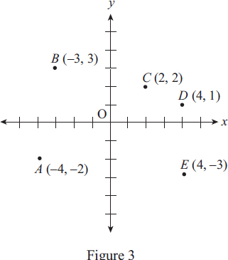 sat math practice questions and answers pdf